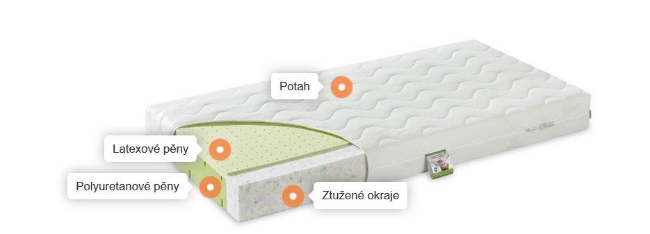 Matrace SENSITIVE PUR-Latex 140x70x12cm - zvìtšit obrázek